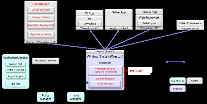 Agl distrodemo appshome screen automotive linux wiki weston ivi shell software block diagram ccuart Choice Image