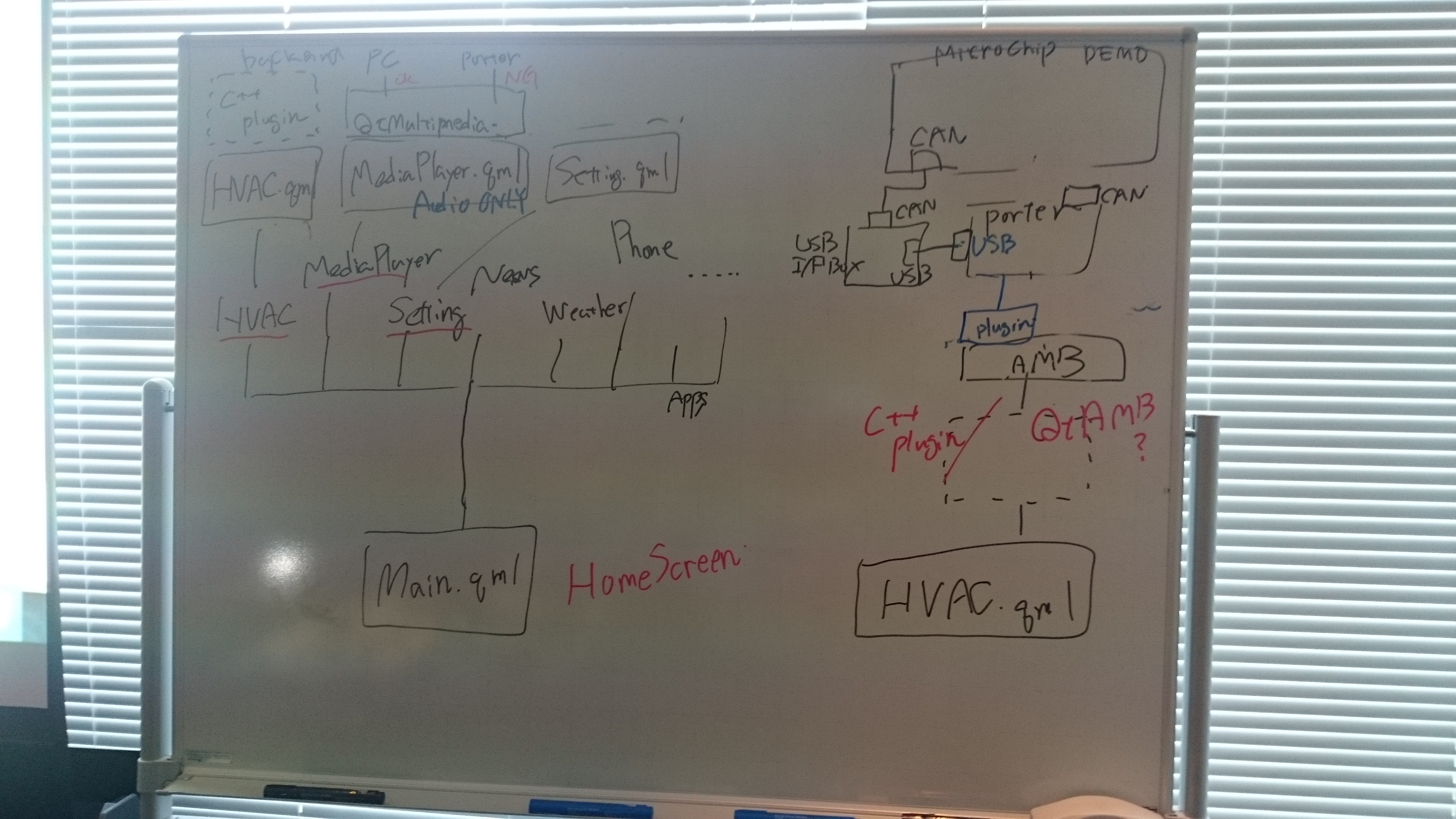 Agl Distronov2015 F2f Automotive Linux Wiki Hvac Drawing Details White Board Of Overall Demo Architecture With For